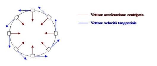 accelerazione-centripeta
