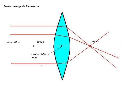 lente biconvessa (1)
