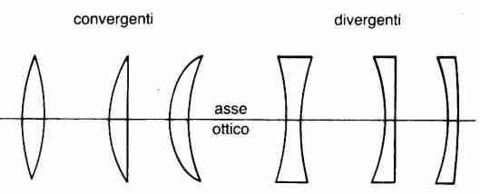 La lente forma un'immagine grazie al fenomeno della rifrazione