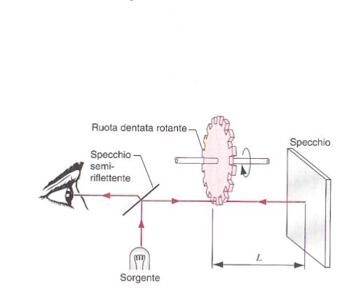 Esperimento Borelli Velocità della Luce