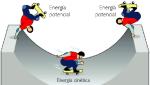 Energia potenziale ed energia cinetica.