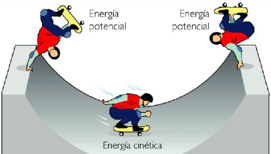 Energia Cinetica Formula Teorema Dell 39 Energia Cinetica