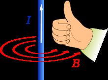 Prima regola mano destra. Verso del campo generato da un filo percorso da corrente