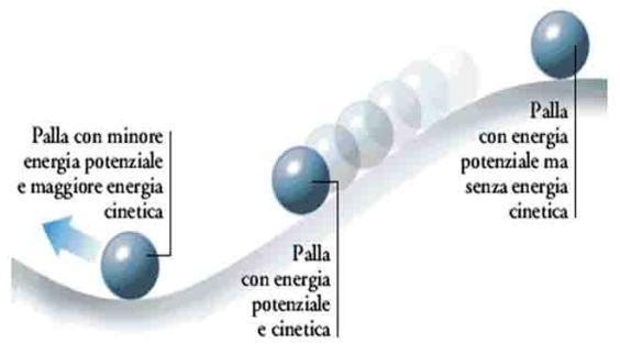 energia-meccanica