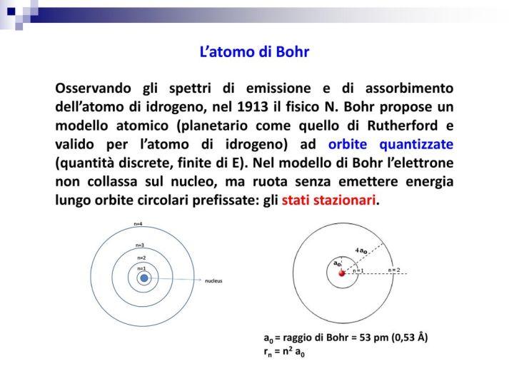 L'atomo+di+Bohr