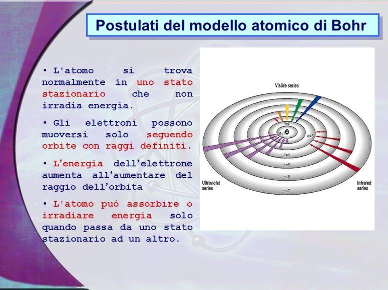 Postulati+del+modello+atomico+di+Bohr